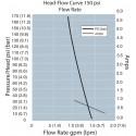 Мембранный насос Flojet Triplex R3811243A 230В блок-схема