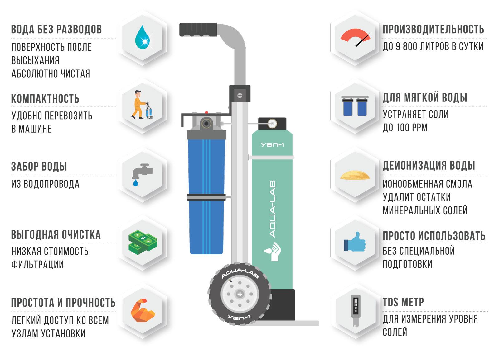 Преимущества установки водо-подготовки для высотной мойки фасадов зданий и окон