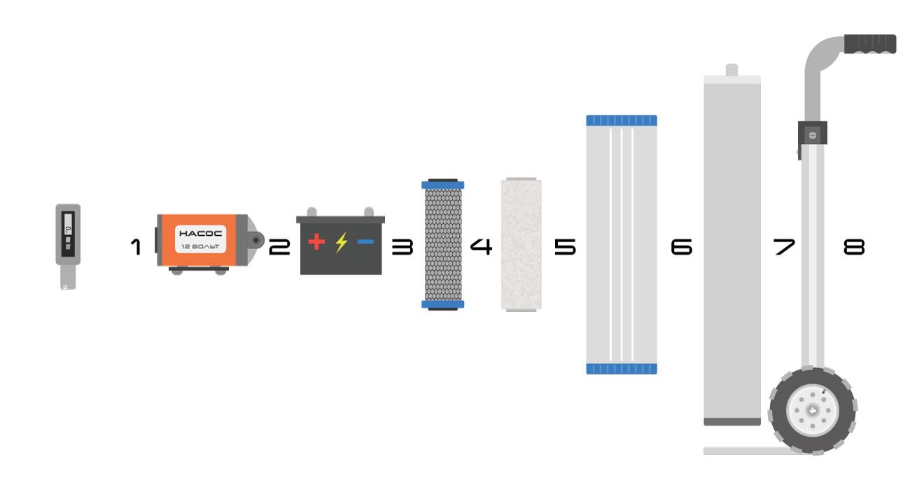 Устройство установки водо-подготовки для высотной мойки фасадов зданий и окон