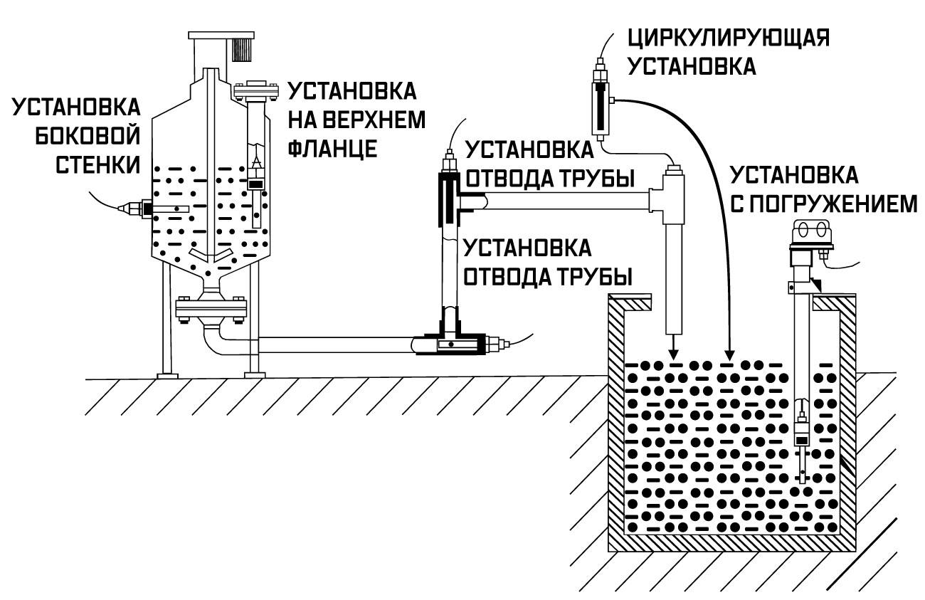 Пример установки системы мониторинга показателей ph, orp, tds, ec и др.