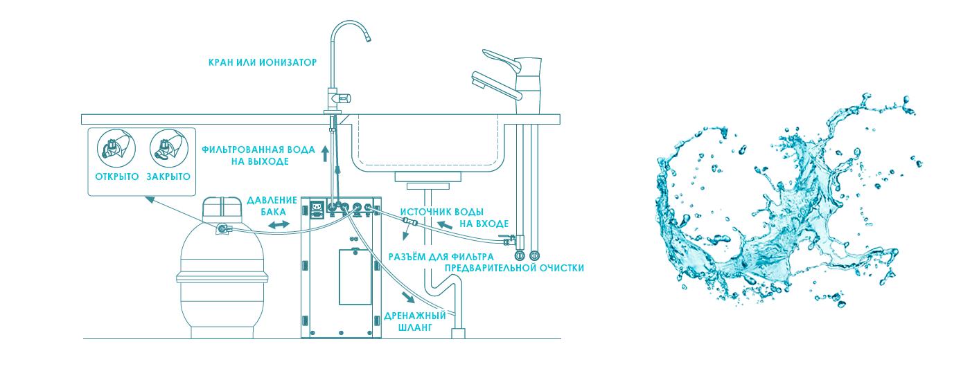 установка нано-фильтра chanson nf-370