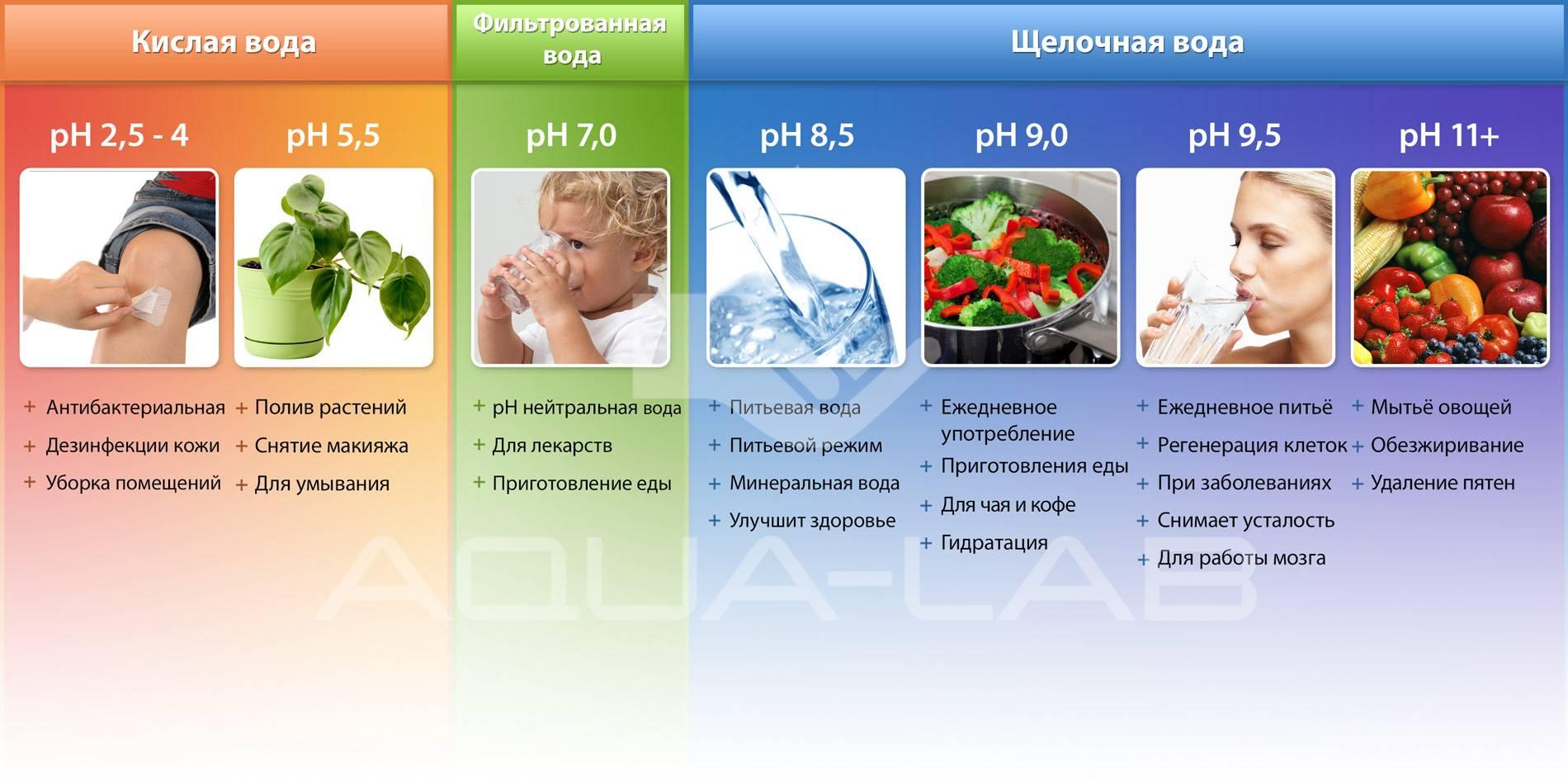Применение PH воды