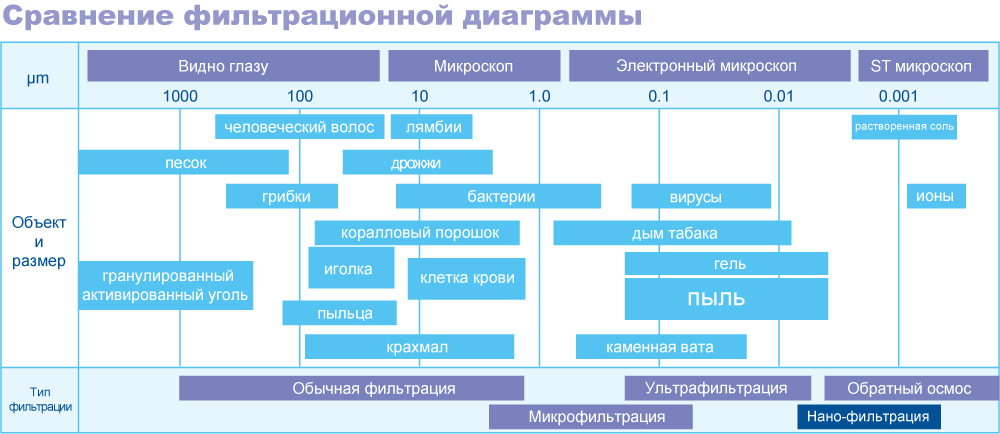 таблица фильтрации нано-мембраной NF-370